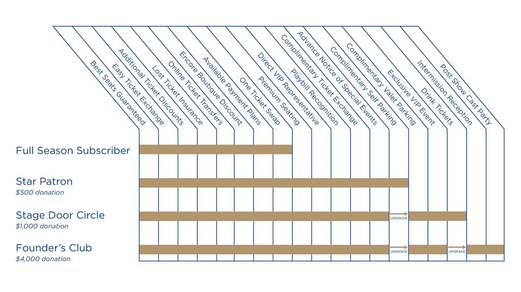 1516 Benefits Grid